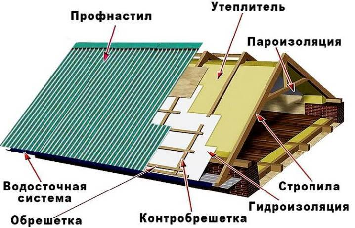 Контробрешетка под металлочерепицу: размеры