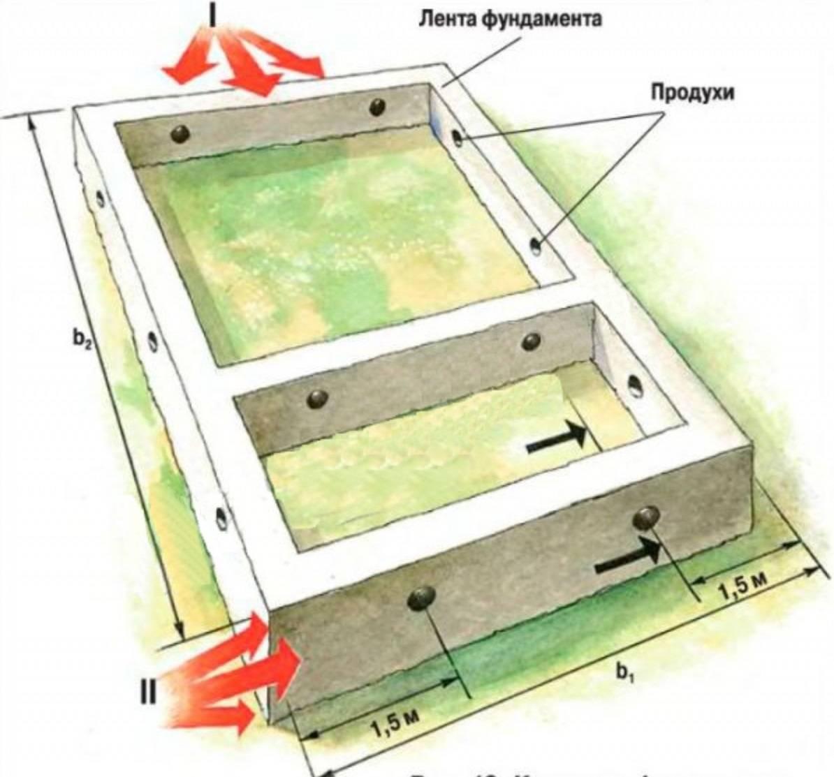 Теплый пол по грунту в частном доме – подготовка и монтаж