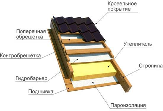 Нужна ли пароизоляция на крыше холодного чердака - строим сами