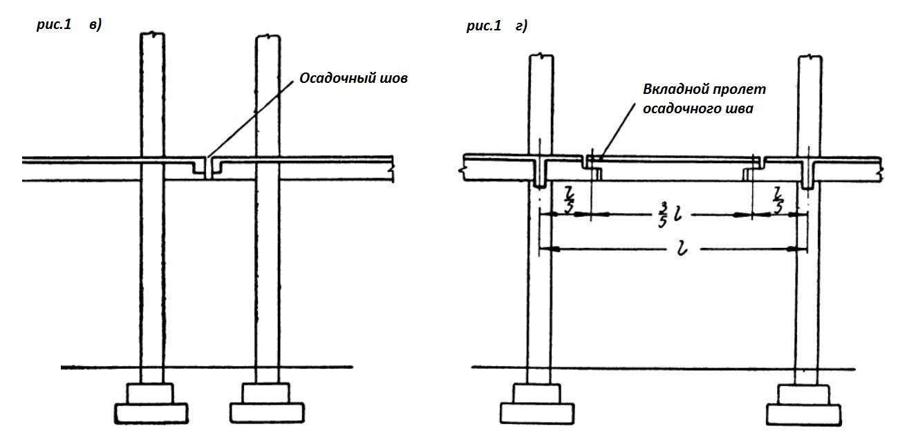 Как сделать отмостку вокруг дома на участке с уклоном или неровным рельефом, как делать разметку, если здание стоит на большом склоне - технология, фото