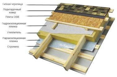 Установка пароизоляции для крыши — подробная технология монтажа парозащитной мембраны