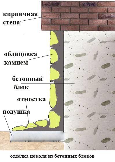 Природный натуральный камень для облицовки цоколя
