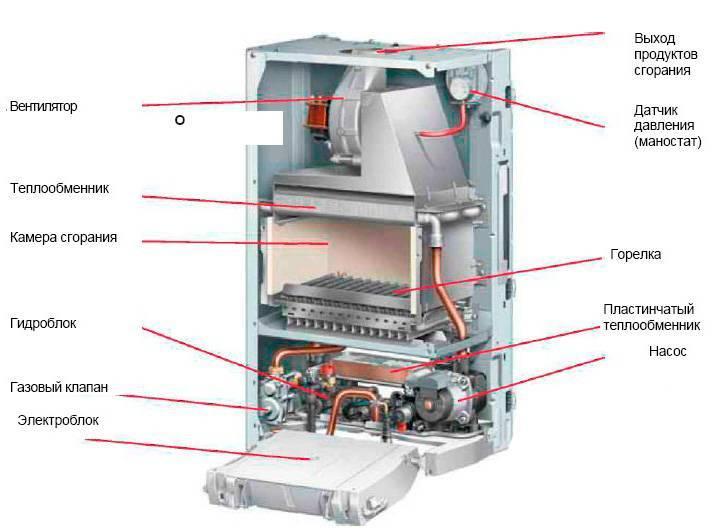 Дополнительная ёмкость для газового котла с двумя контурами: когда нужен дополнительный расширительный бак