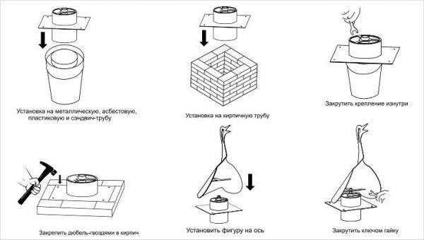 Флюгарка на дымоход: устройство, технология изготовления, монтаж