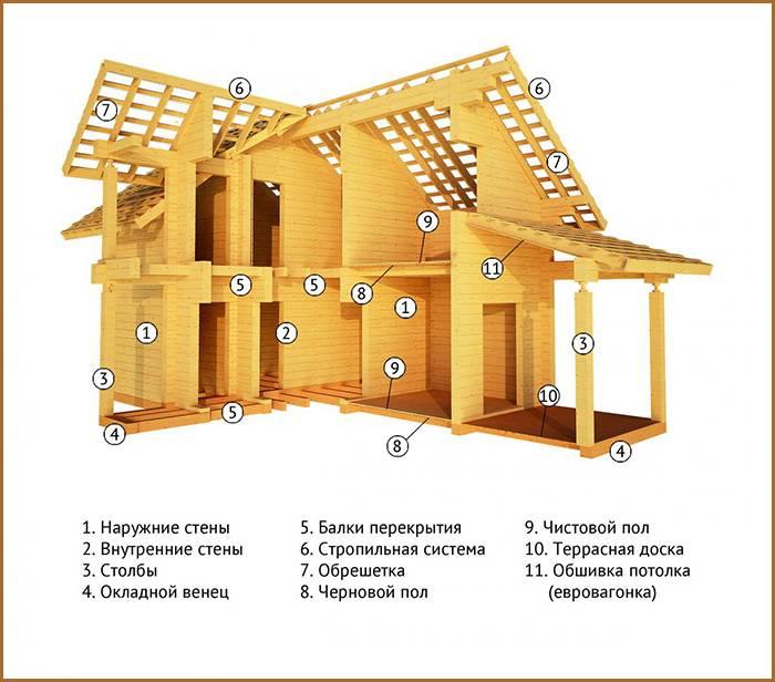 Что такое домокомплект и как его выбрать?