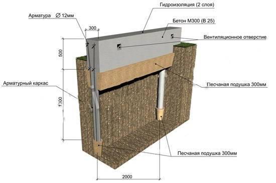 Стоимость фундамента под дом 10 на 10: от чего зависит цена материалов и работ под ключ
