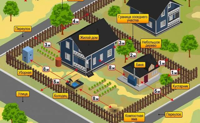 Земли населенных пунктов: виды разрешенного использования участков этой категории