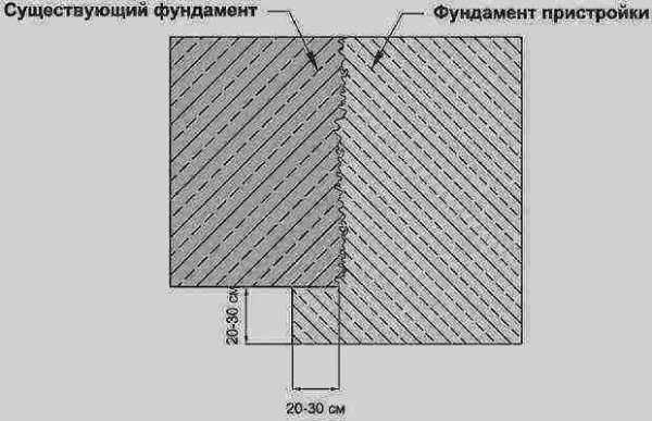 Как и чем заделать щель между отмосткой и фундаментом? - строим сами