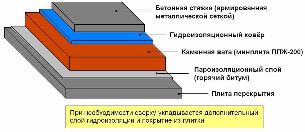Утепление кровли минватой выбор материала, расчет толщины, технология