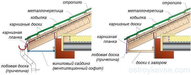 Обрешетка крыши под металлочерепицу: монтаж и крепление