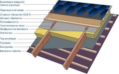 Как подготовить крышу под мягкую кровлю?