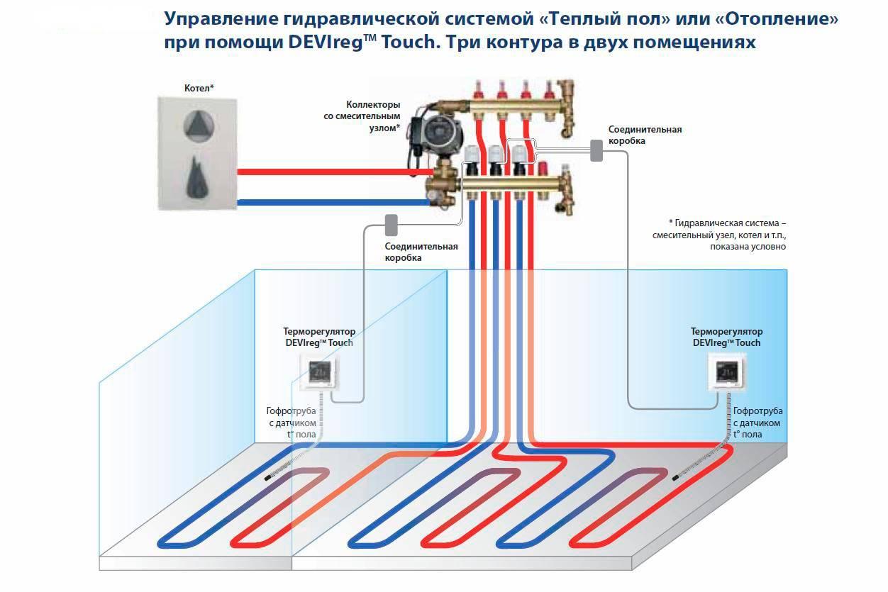 Комнатный термостат для газового котла baxi - нужен ли вообще подобный прибор?