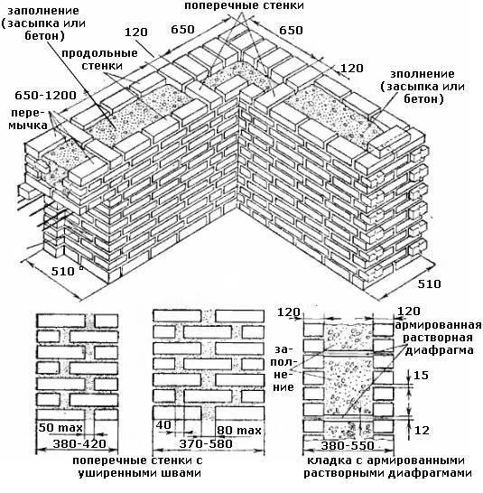 Что собой представляет колодцевая кладка стен из кирпича с утеплителем и стоит ли ее применять?