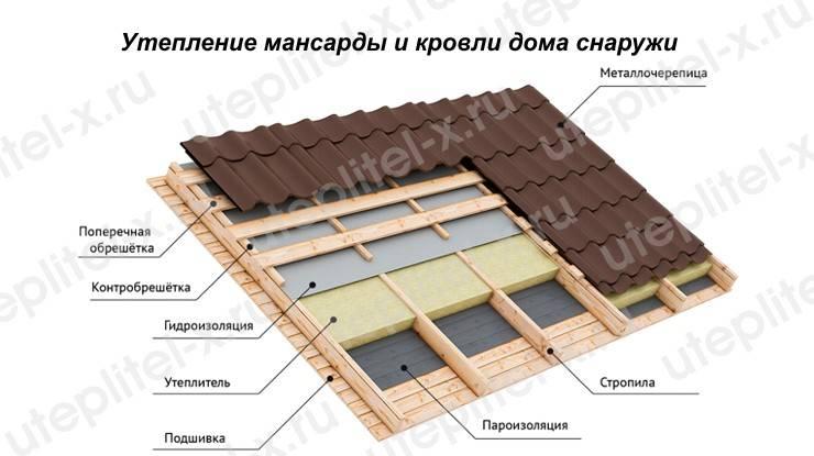 Нужна ли гидроизоляция под металлочерепицу холодной крыши - клуб мастеров
