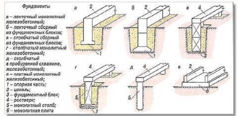 Как самостоятельно установить бутобетонный фундамент - блог о строительстве