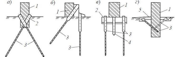 Рекомендации по усилению свайно-винтового фундамента