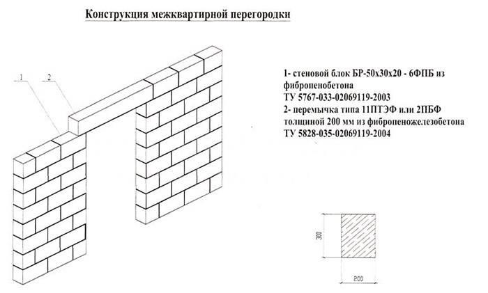 Какие блоки подходят для межкомнатных перегородок, как сделать внутренние стены своими руками?