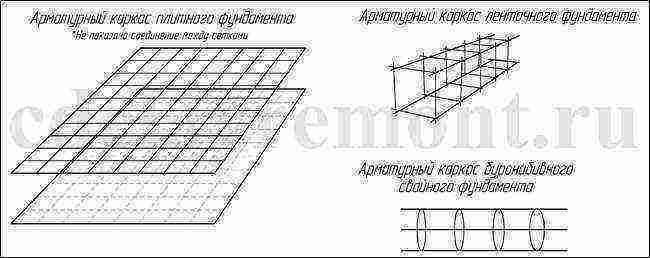 Сколько рядов арматуры нужно для ленточного фундамента высотой 2 метра - строим сами