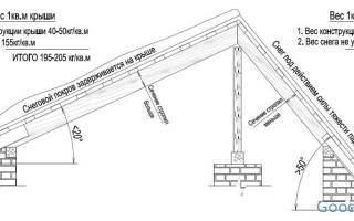 Минимальный угол наклона крыши из металлочерепицы и как найти оптимальный уклон кровли