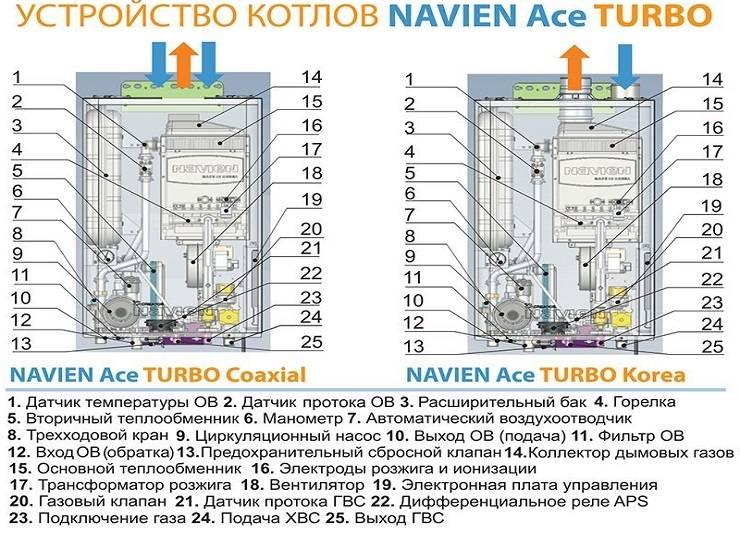 Инструкция по ремонту газового котла navien (навьен): от его устройства до пошаговых действий своими руками