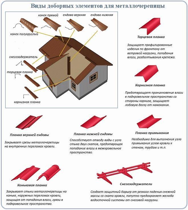 Снегозадержатель для мягкой кровли и другие комплектующие: монтаж капельника, конька, аэратора, торцевой и каринзной планки