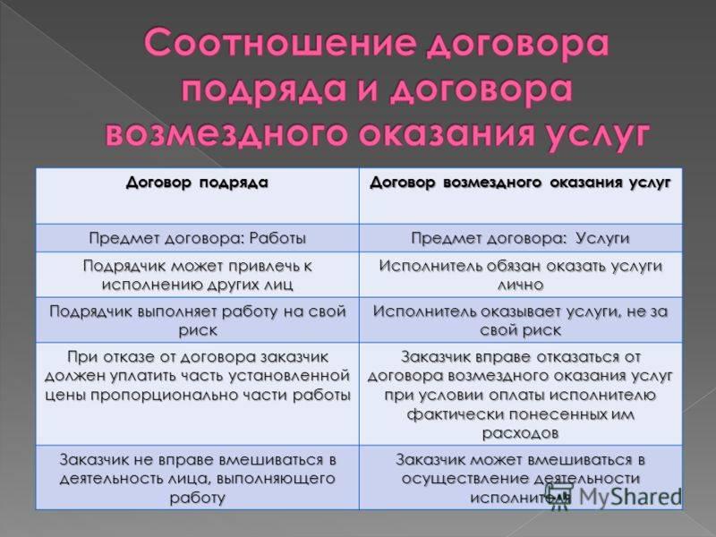 Договор подряда на оказание услуг: образец, виды, правила составления