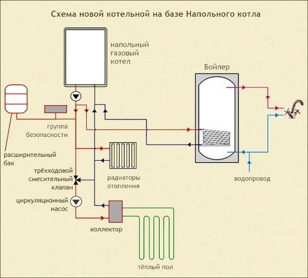 В каком месте следует устанавливать двухконтурный газовый котел + схема его подключения