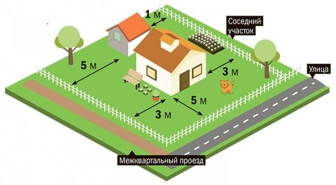 Расстояние от забора до дороги для частного дома: нормативы снип, сколько метров по закону 2021 года