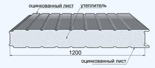 Стандартные размеры сэндвич панели
