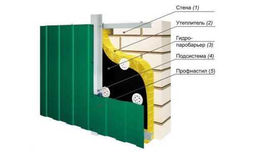 Обшивка дома профнастилом: пошаговая инструкция по монтажу