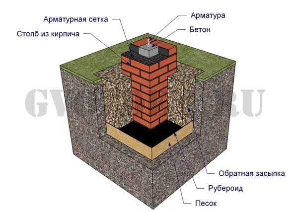 Ленточный фундамент под кирпичный дом (одноэтажный), беседку из кирпича с мангалом: каким должен быть, как построить?