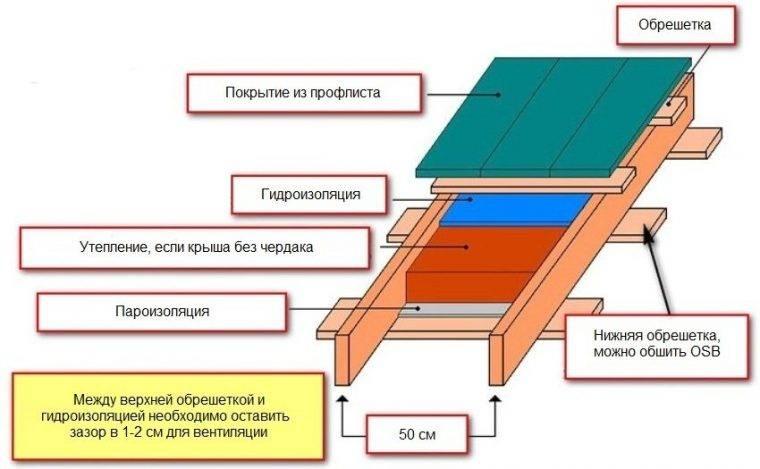 Односкатная крыша своими руками: как построить, строительство пошагово, установка стропил, как сделать монтаж
