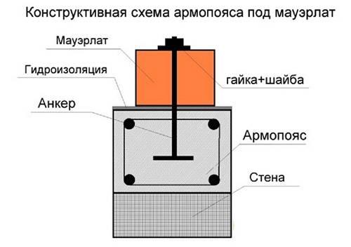 Армопояс под мауэрлат в доме из газобетона – ключевой элемент строительной конструкции