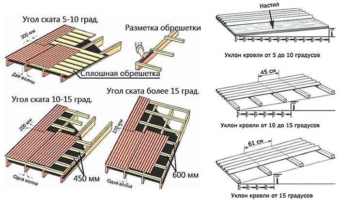 Подробная инструкция по монтажу и расчёту кровли ондулин