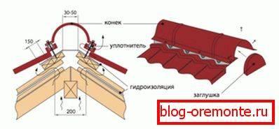 Конек крыши: что это такое, расчет высоты, инструкция как сделать своими руками, видео и фото