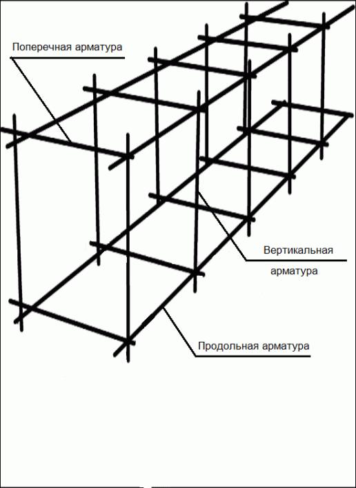 Армирование ленточного фундамента (51 фото): расчет и схема вязки арматуры, как правильно вязать