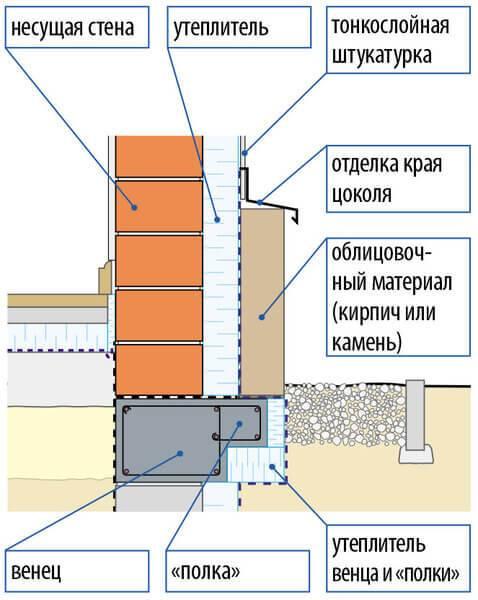 Виды свай для свайного фундамента и области их применения