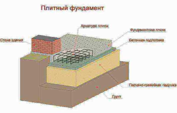 Как сделать подушку под монолитную плиту фундамента
