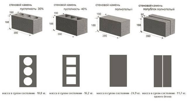 Керамзитобетон м100: состав, плотность, технические характеристики