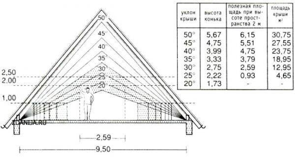 Как сделать 4-х скатную крышу: устройство, узлы