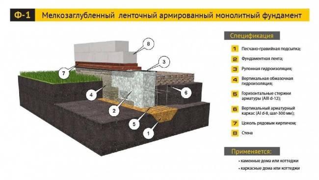 Ленточный фундамент для дома – пошаговая инструкция
