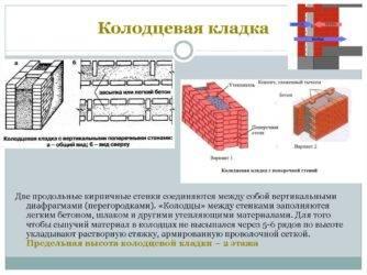 Что собой представляет, по какой схеме выполняется кладка в 2 кирпича?