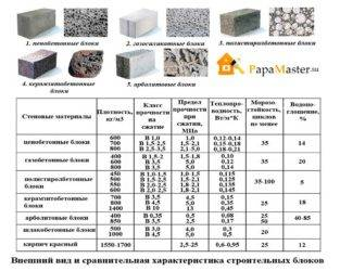 Описание газобетонных блоков D300: размеры, сфера применения