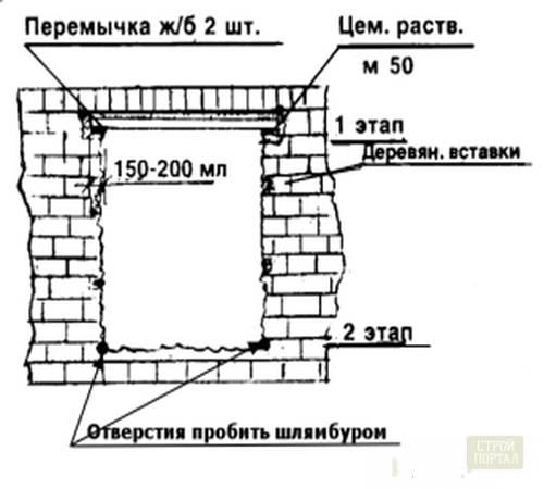 Расчет металлической перемычки для несущих стен