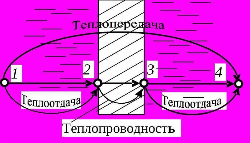 Коэффициент теплопроводности полистиролбетона