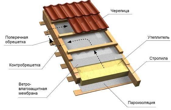 Гидроизоляция кровли: устройство крыши, гидроизоляционные кровельные материалы, монтаж пароизоляции в неутепленных скатных конструкциях