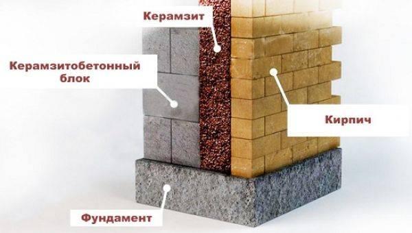 Отражающая теплоизоляция: технология применения, обзор производителей
