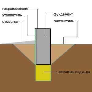 Фундамент на песчаном грунте