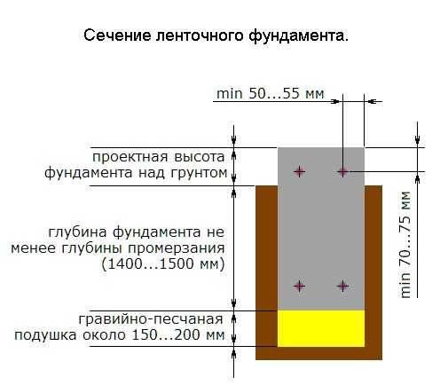 Армирование ростверка свайного фундамента: чертеж, технология, расчет