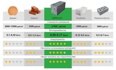 Предел огнестойкости газобетонных блоков